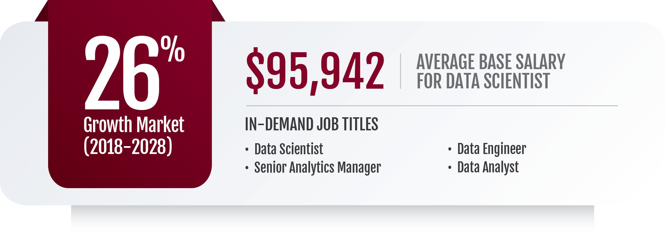 Online MBA in Data Analytics Salaries Infographic