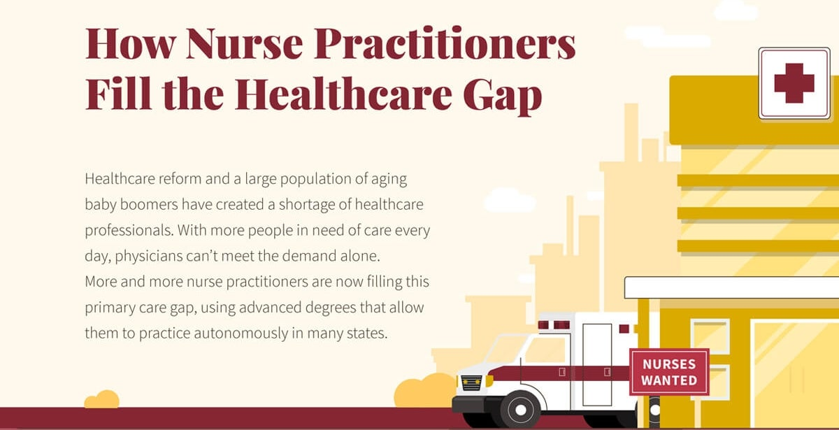 How Nurse Practitioners Fill the Healthcare Gap Infographic